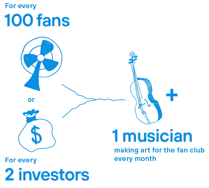 For every 100 fans or 2 investors, we can add one musician making artwork for the fan club each month
